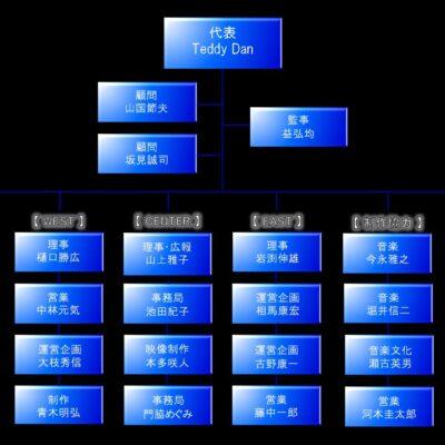 JBO組織図